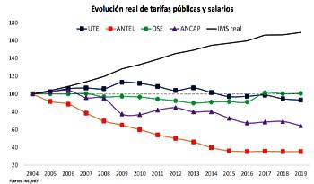 Tarifas públicas evolucionaron desde 2005 por debajo del poder adquisitivo de salarios y pasividades