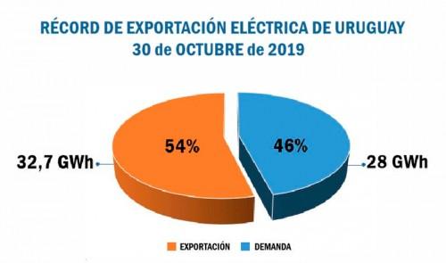 Máximo histórico: El 30 de octubre Uruguay exportó 54 % de la electricidad que generó.