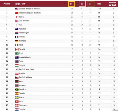 Resultados finales Juegos Olímpicos